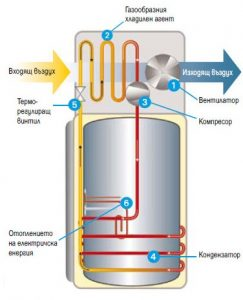 Термопомпен бойлер